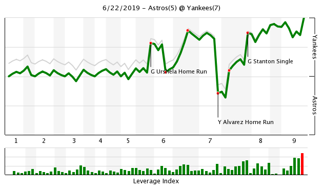 Game 76: Yankees outlast the Astros - Views from 314 Ft.