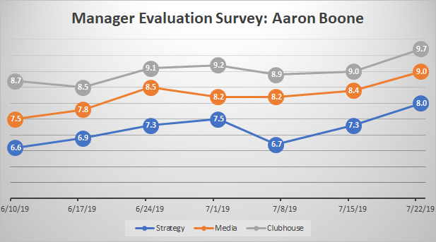 Aaron Boone Evaluation Survey: July 29th, 2019 - Views ...